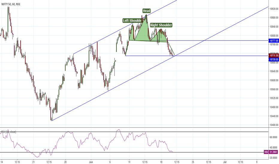 NIFTY: Nifty at interesting junction Hourly Chart