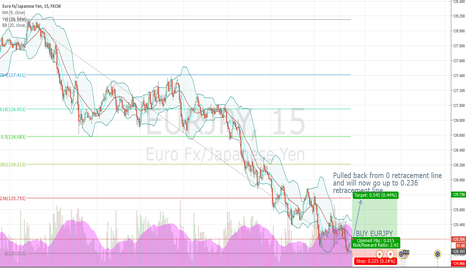 EURJPY: EURJPY just bounced off 0 fib retracement