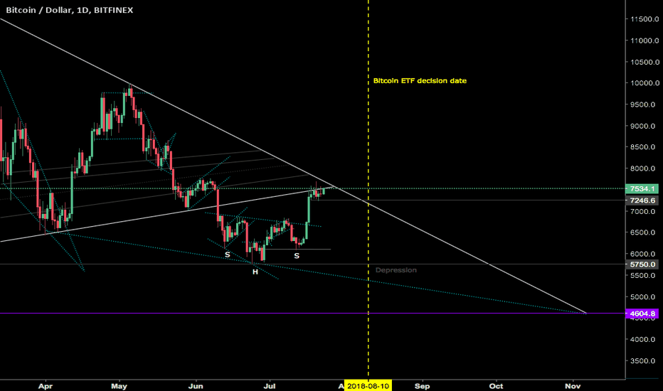 BTCUSD: This will look so predictable after it has happened