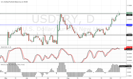 USDTRY: USD/TRY D1 SELL