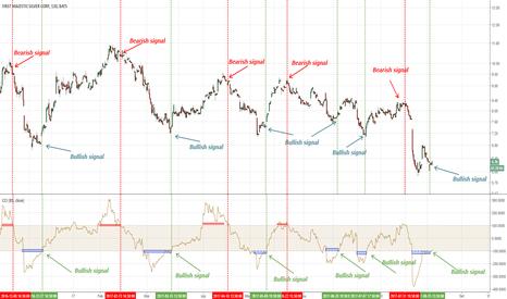AG: First Majestic: un segnale bullish sul grafico a 2 ore