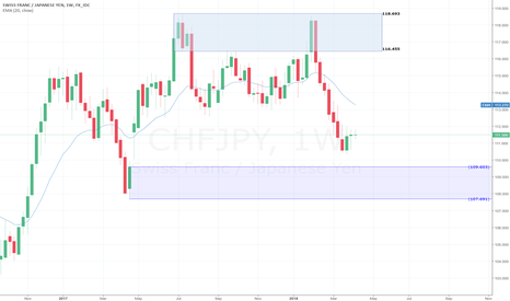 What does chfjpy stand for in forex trading