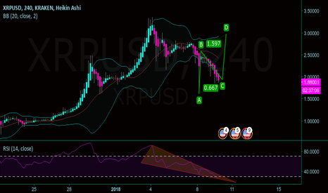 XRPUSD: Ripple downward wedge