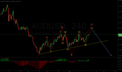 AUDUSD: AUDUSD correction almost over?