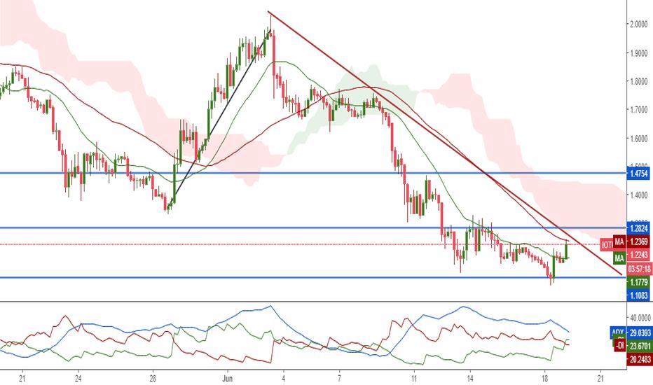 IOTUSD: IOTA/USD 4h