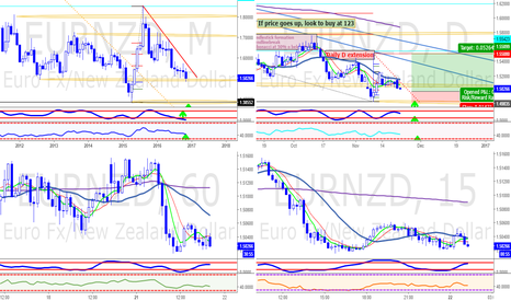 EURNZD: Monthly and Daily looking to buy, but we need a confirmation 123