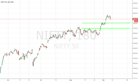 NIFTY: NIFTY - Don't Be Fooled By Weekend Volatility - 9/9/2016