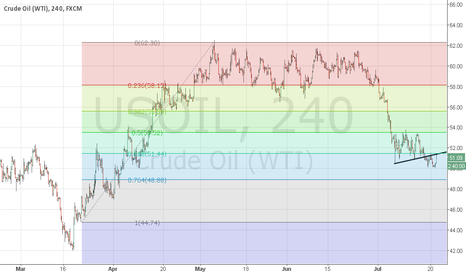 USOIL: Another bearish wave in crude ???