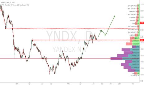 YNDX: YNDX