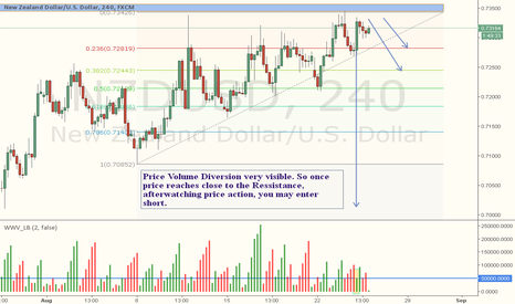 NZDUSD: NZDUSD Short setup: Price Volume Diversion