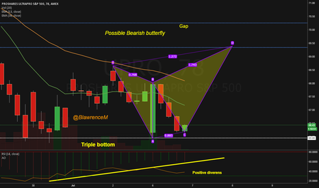 "UPRO: ""It's now or never"" Last chance for a bullish outcome"