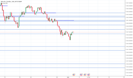 BTCUSD: BTCUSD, important levels for a 4-hour chart by X-Lines indicator