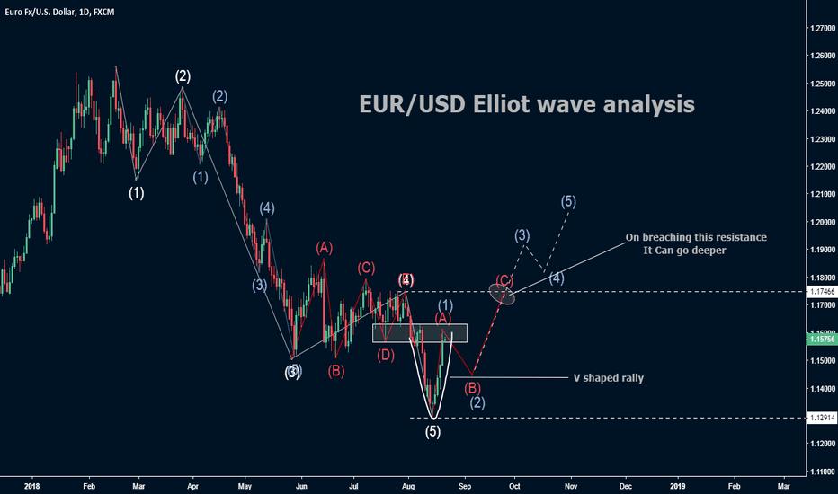 EURUSD: EUR/USD Elliot wave analysis