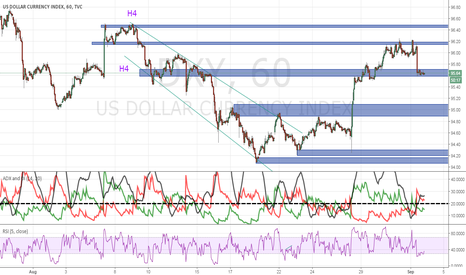 DXY: Dollar Index showing bearish trend