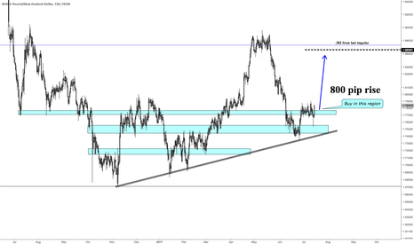 GBPNZD: GBPNZD Long for 800 pip rise