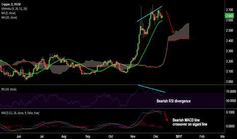 COPPER: Bearish RSI divergence on copper, good to go short on rallies