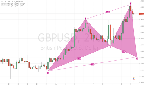 GBPUSD: Potential GBPUSD Bullish Cypher on the 240