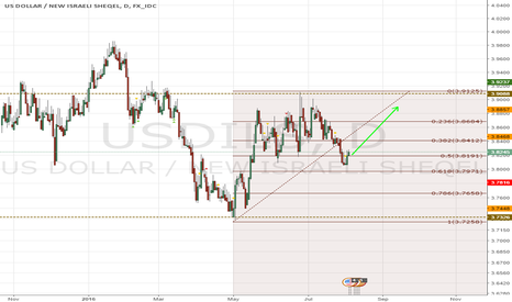 USDILS: we are still in the Upper half