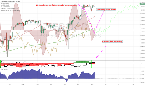 ES1!: A pullback is likely to happen