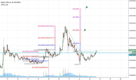 XRPBTC: Ripple|Bitcoin uptrand