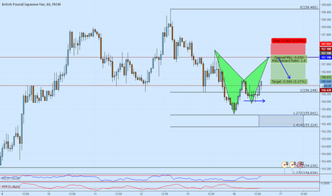 GBPJPY: GBPJPY short opportunity on an advanced fibonacci formation