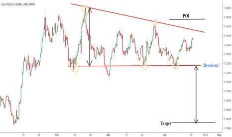 EURUSD: EURUSD 4hr tf descending triangle