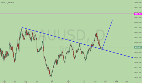 XAUUSD: Long Gold, hit confluence of support, retest brokeout trend line