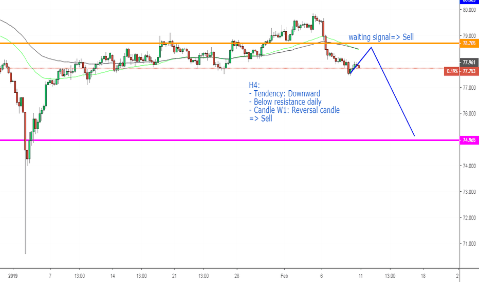 AUDJPY: AUDJPY, Sell on H4.