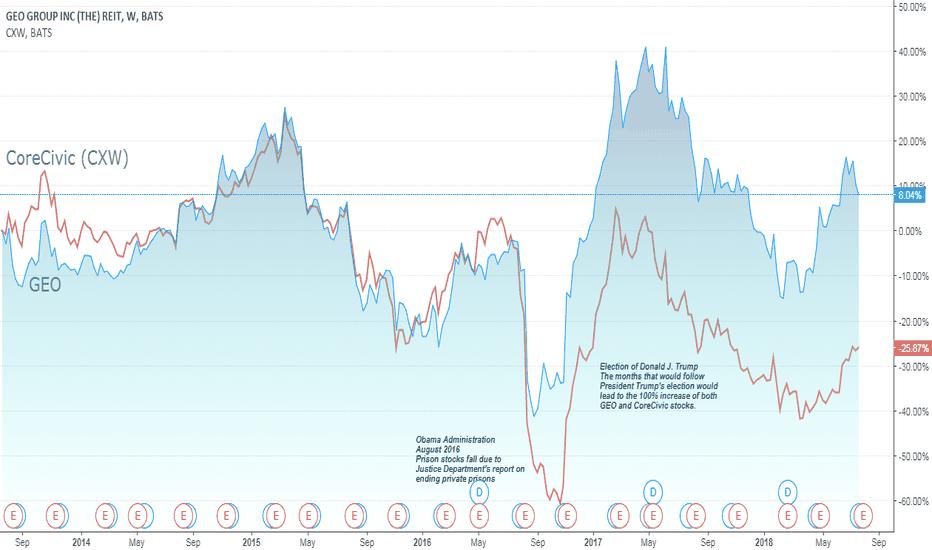 GEO: GEO and CoreCivic Stock, 5 Year Outlook
