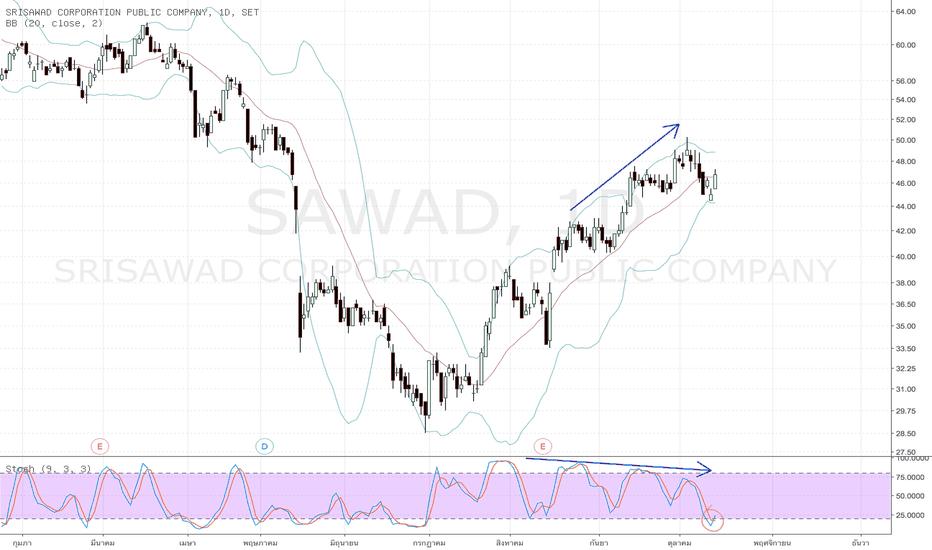 SAWAD: SAWAD แม้เด้งขึ้นมาแต่ Momentum ค่อนข้างอ่อนแรง