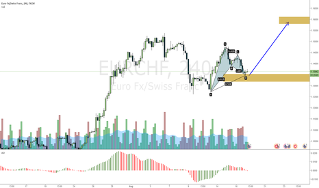 EURCHF: EURCHF patter for the way up