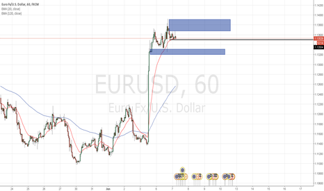 EURUSD: the setup of this morning