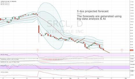 SRCL: Algorithmic short-term forecast for 10:th Oct