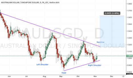 AUDSGD: AUD/SGD - Potential Inverse Head and Shoulder Breakout