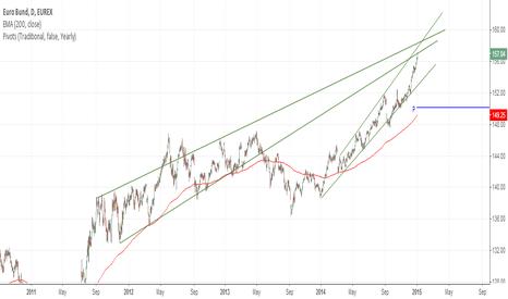 GG1!: Transatlantic Spread Trade