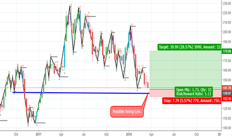 INDIACEM: India Cement Bounce Trade