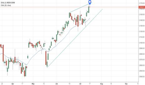 DJY0: Near the resistance trend line - DJIA