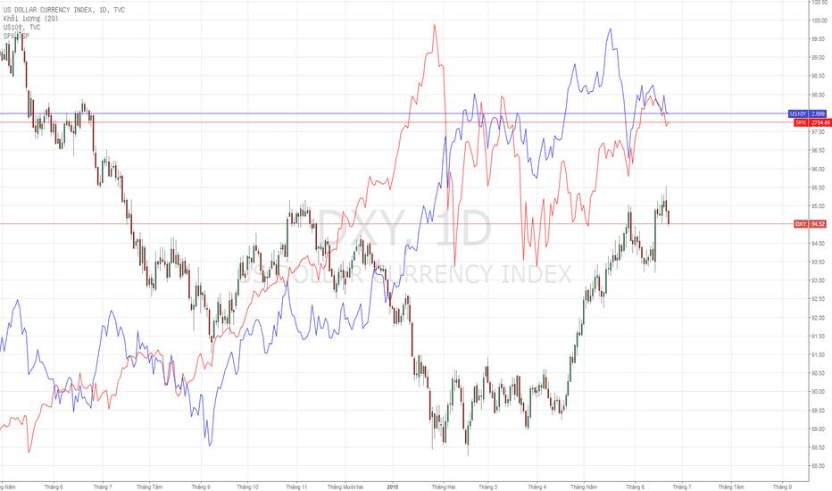 DXY: USD Index - Khả năng tuần tới sẽ còn giảm.