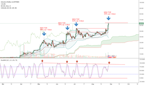 LTCUSD: Short on top RSI