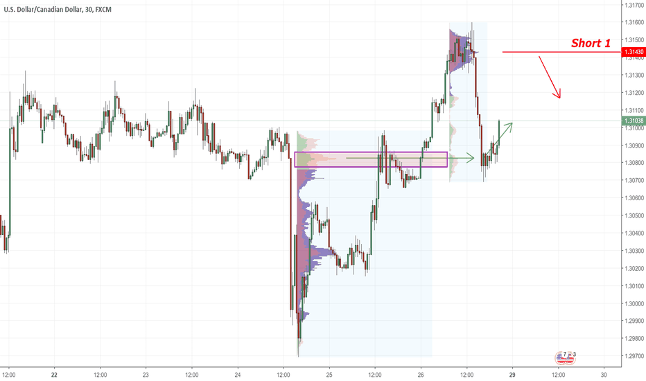 USDCAD: USDCAD a What is strong rejection of higher prices?