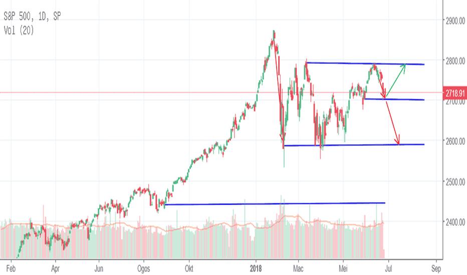 SPX: S&P 500 hampiri tahap sokongan. Bakal naik atau turun?