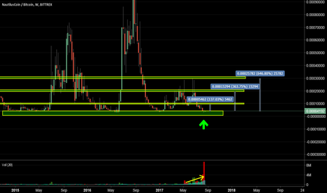 NAUTBTC: $NAUT at multi year support. Increasing Vol.Could go cracy soon.