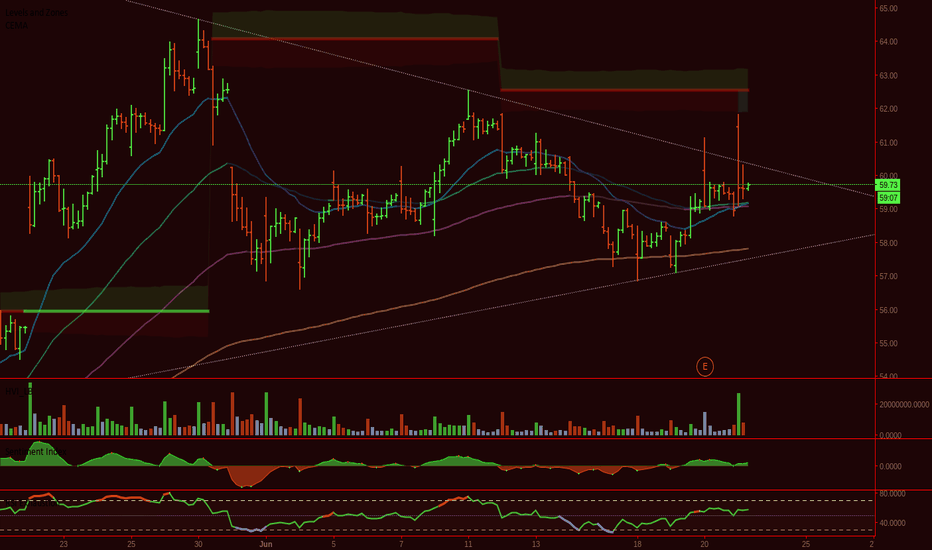 MU: TIME TO BUY CALLS ON MU, POST ER WASHED OUT THE WEAK HANDS
