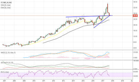 ITC: ITC monthly chart- Fallen to major support level.