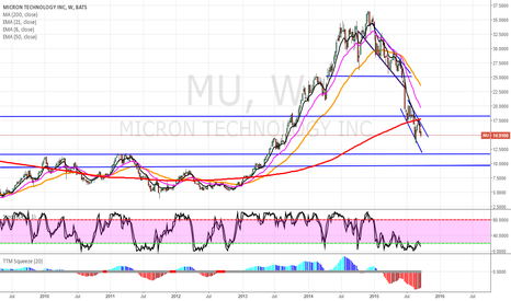 MU: MU SHORT ( WEAK SECTOR PLAY)