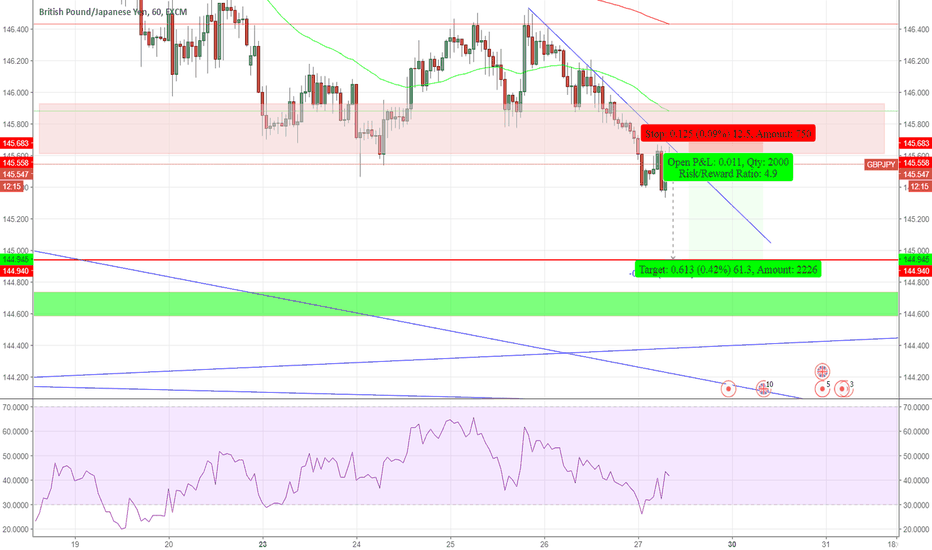 GBPJPY: GBPJPY sell now for 40+ pip