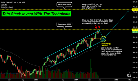 TATASTEEL: Tata Steel: Invest With The Technicals