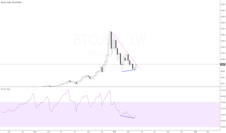 BTCUSD: BTC / USD Weekly - Divergence + resistance majeur ? ...
