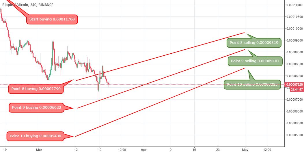 XRP-BTC- Start buying 0.00011700 - points 8.9.10 - Update