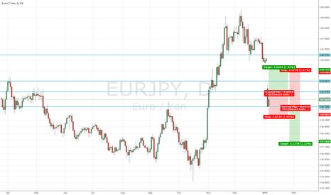 EURJPY: eurjpy breakout box